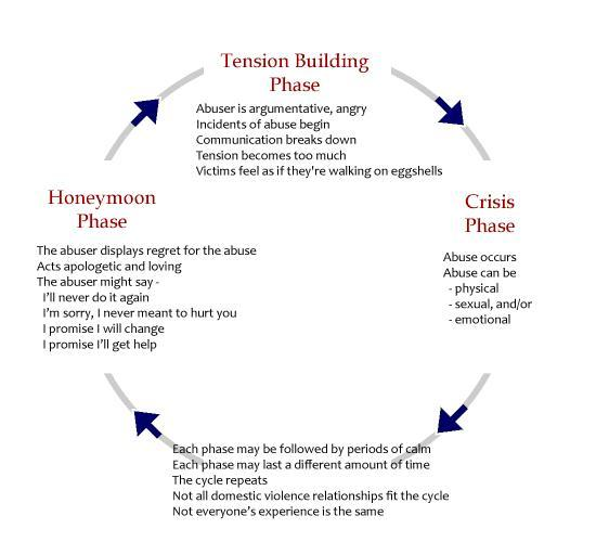 cycle-of-violence-diagram